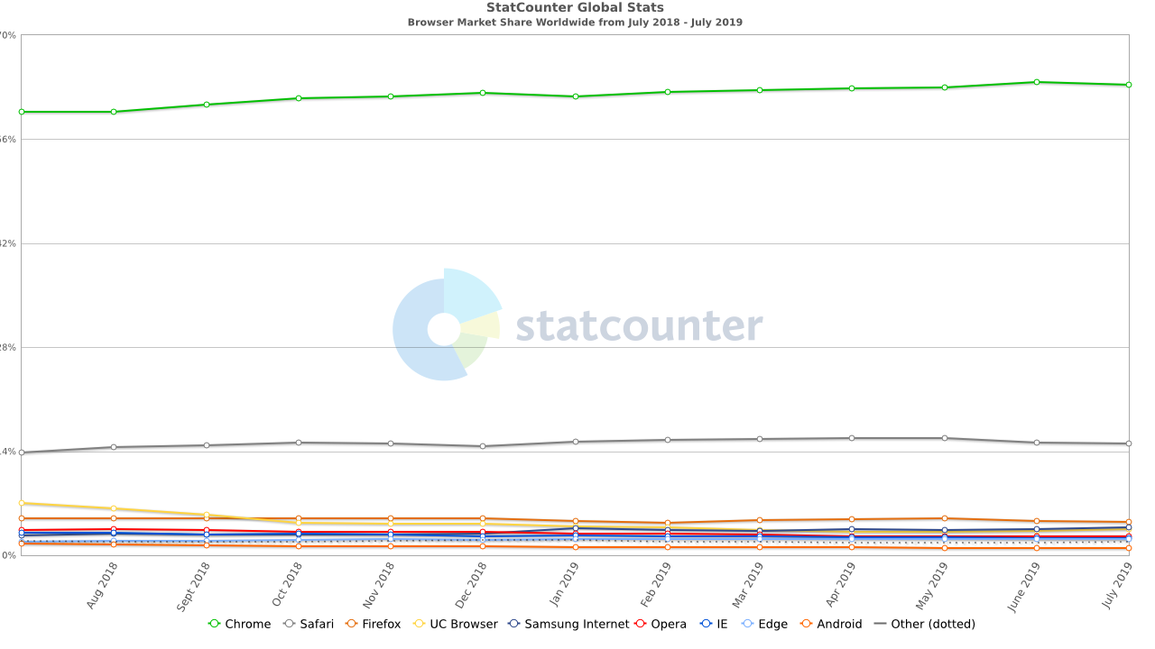 A Graph from StatCounter of Browser Market Share (Firefox, Chrome, Safari) Worldwide from July 2018 to July 2019